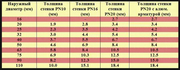 диаметры всех ПП труб
